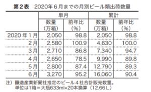 第2表2020年6月までの月別ビール類出荷量