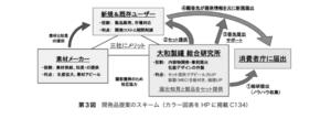 開発提案のスキーム